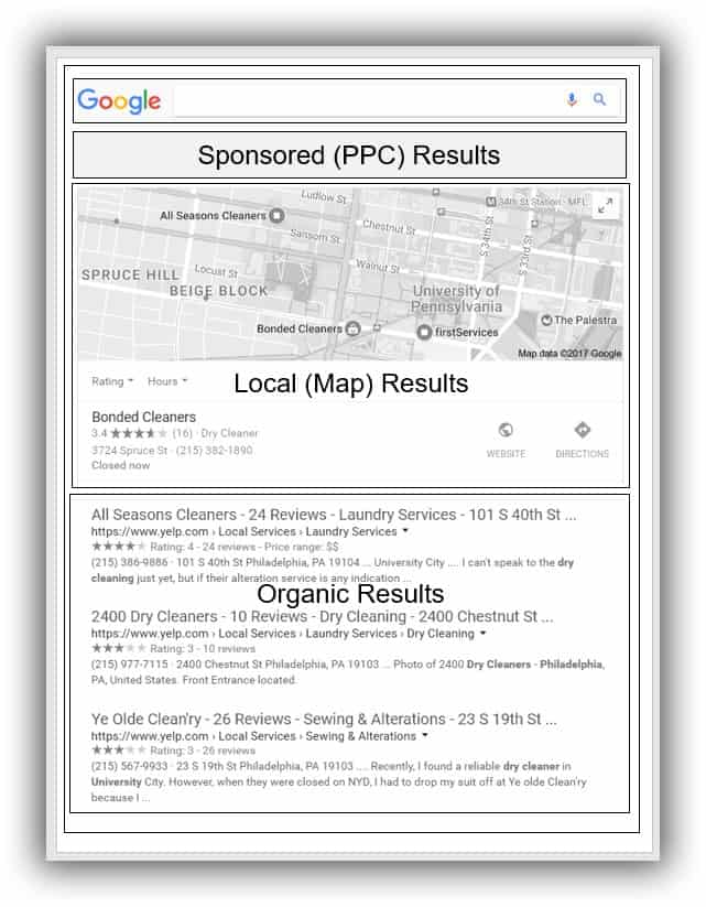 Who and What Are the Local Data Aggregators | Different Types of Search Results | B-SeenOnTop